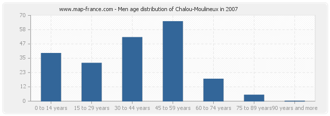 Men age distribution of Chalou-Moulineux in 2007