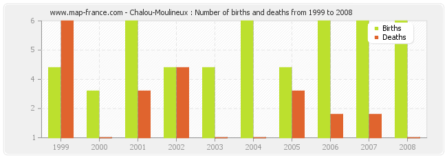Chalou-Moulineux : Number of births and deaths from 1999 to 2008