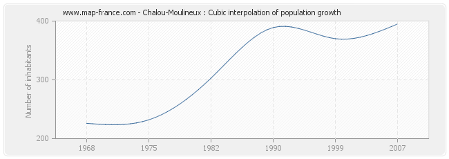 Chalou-Moulineux : Cubic interpolation of population growth