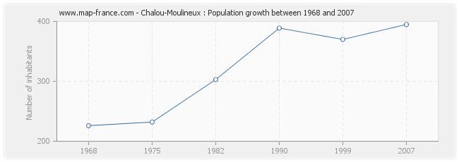 Population Chalou-Moulineux