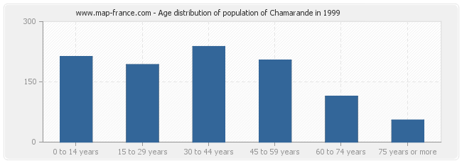 Age distribution of population of Chamarande in 1999