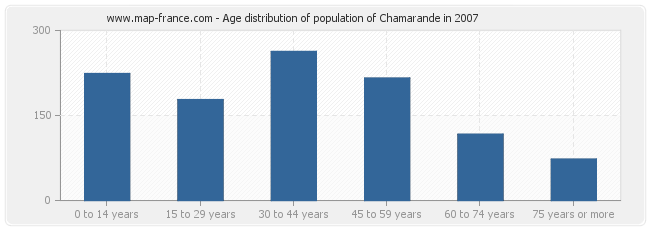 Age distribution of population of Chamarande in 2007