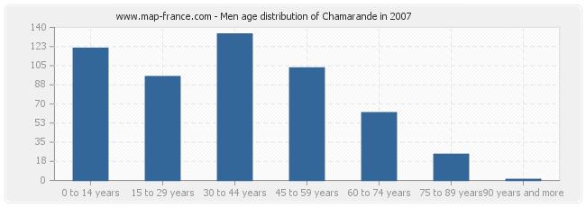 Men age distribution of Chamarande in 2007