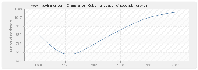 Chamarande : Cubic interpolation of population growth