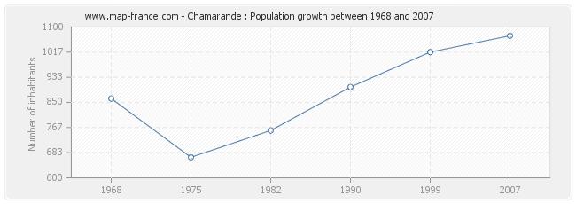 Population Chamarande