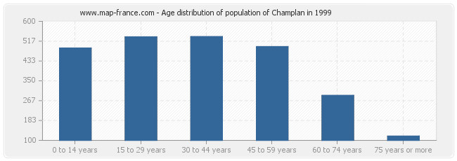 Age distribution of population of Champlan in 1999