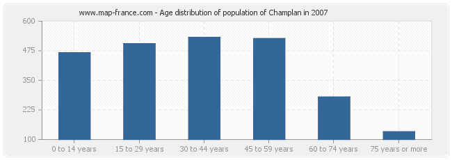 Age distribution of population of Champlan in 2007