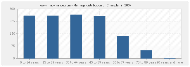 Men age distribution of Champlan in 2007
