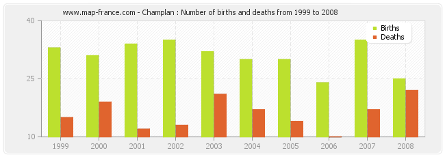 Champlan : Number of births and deaths from 1999 to 2008
