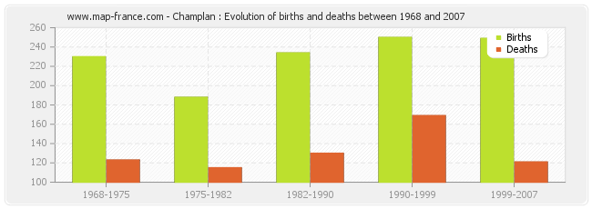 Champlan : Evolution of births and deaths between 1968 and 2007