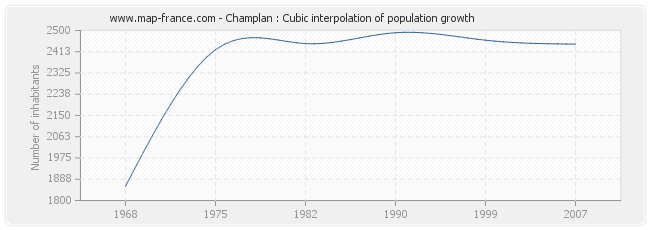 Champlan : Cubic interpolation of population growth