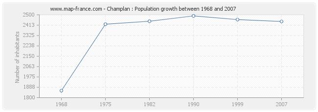 Population Champlan