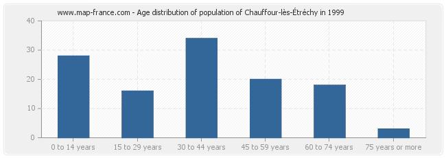 Age distribution of population of Chauffour-lès-Étréchy in 1999