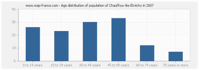Age distribution of population of Chauffour-lès-Étréchy in 2007