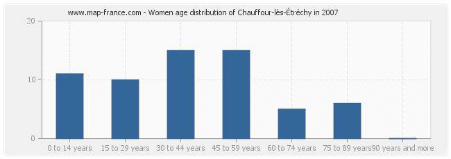 Women age distribution of Chauffour-lès-Étréchy in 2007