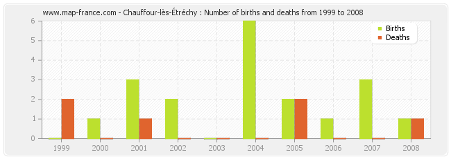 Chauffour-lès-Étréchy : Number of births and deaths from 1999 to 2008