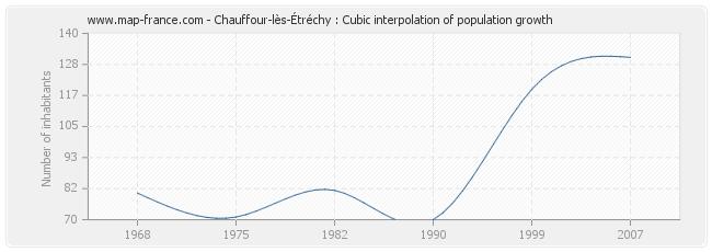 Chauffour-lès-Étréchy : Cubic interpolation of population growth