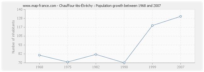 Population Chauffour-lès-Étréchy