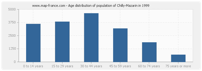 Age distribution of population of Chilly-Mazarin in 1999