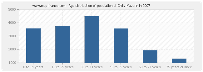 Age distribution of population of Chilly-Mazarin in 2007