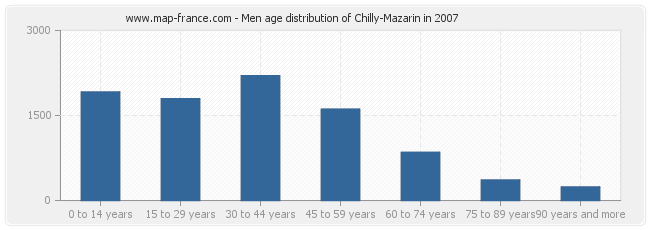Men age distribution of Chilly-Mazarin in 2007