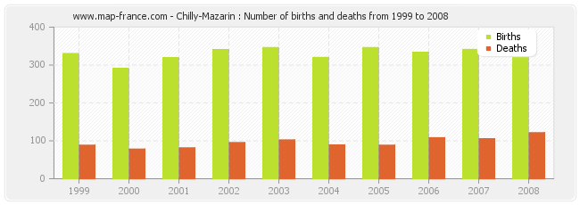 Chilly-Mazarin : Number of births and deaths from 1999 to 2008