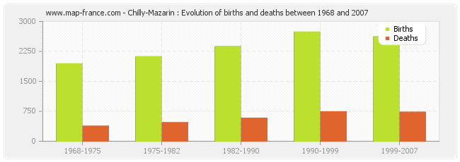 Chilly-Mazarin : Evolution of births and deaths between 1968 and 2007