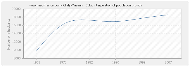 Chilly-Mazarin : Cubic interpolation of population growth