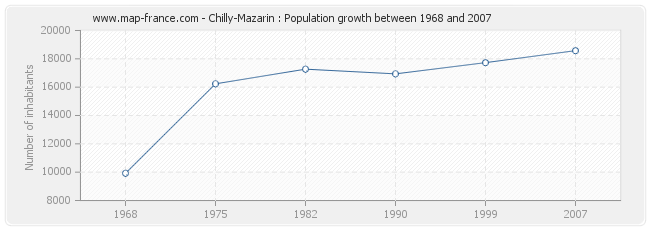 Population Chilly-Mazarin