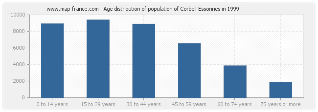 Age distribution of population of Corbeil-Essonnes in 1999