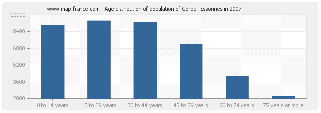 Age distribution of population of Corbeil-Essonnes in 2007