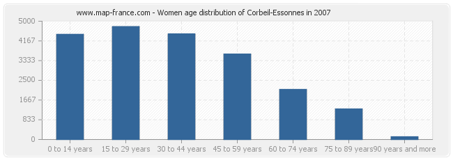 Women age distribution of Corbeil-Essonnes in 2007