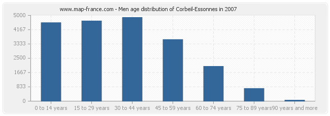 Men age distribution of Corbeil-Essonnes in 2007
