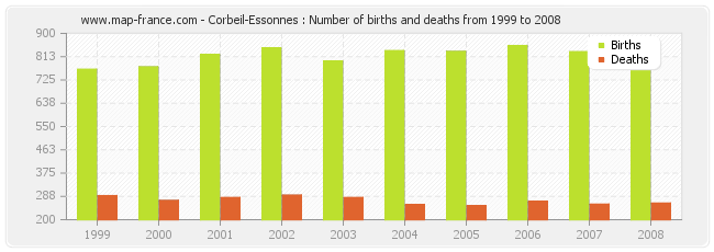 Corbeil-Essonnes : Number of births and deaths from 1999 to 2008