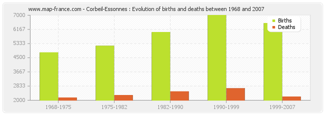 Corbeil-Essonnes : Evolution of births and deaths between 1968 and 2007