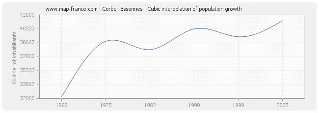 Corbeil-Essonnes : Cubic interpolation of population growth