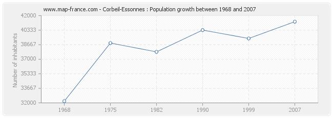 Population Corbeil-Essonnes