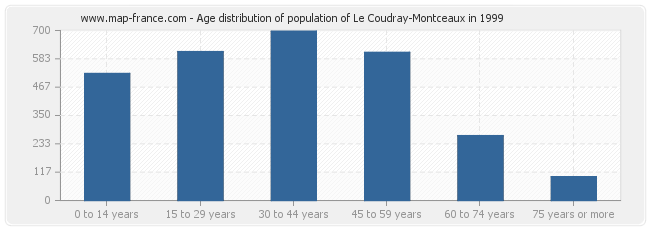 Age distribution of population of Le Coudray-Montceaux in 1999