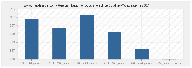 Age distribution of population of Le Coudray-Montceaux in 2007