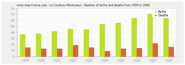 Le Coudray-Montceaux : Number of births and deaths from 1999 to 2008