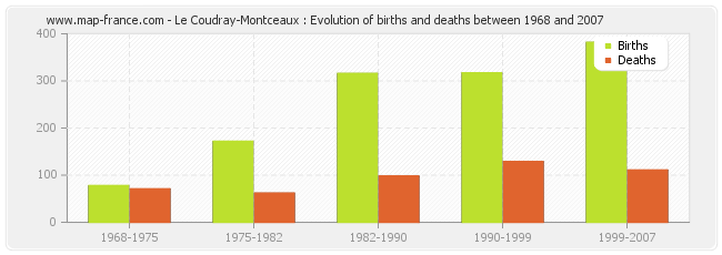Le Coudray-Montceaux : Evolution of births and deaths between 1968 and 2007