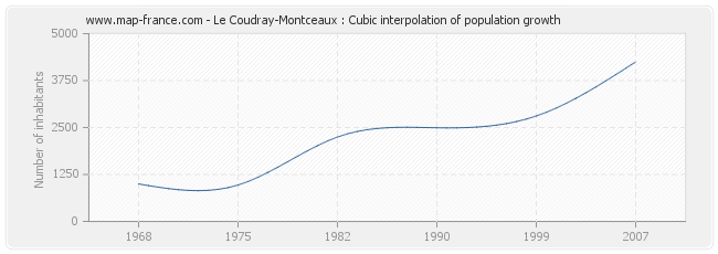 Le Coudray-Montceaux : Cubic interpolation of population growth