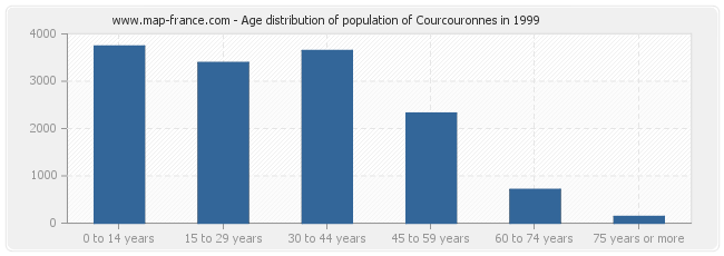 Age distribution of population of Courcouronnes in 1999