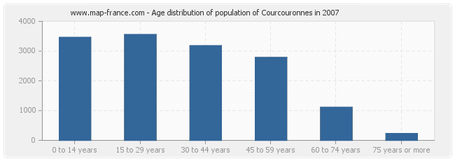 Age distribution of population of Courcouronnes in 2007