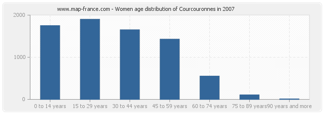 Women age distribution of Courcouronnes in 2007