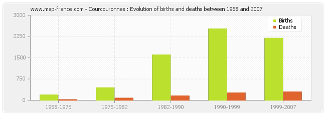 Courcouronnes : Evolution of births and deaths between 1968 and 2007