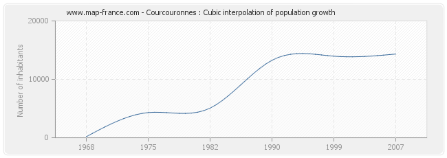 Courcouronnes : Cubic interpolation of population growth