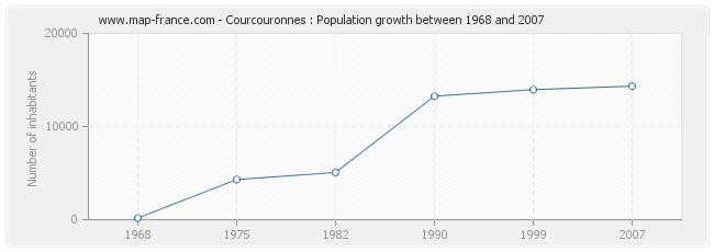 Population Courcouronnes
