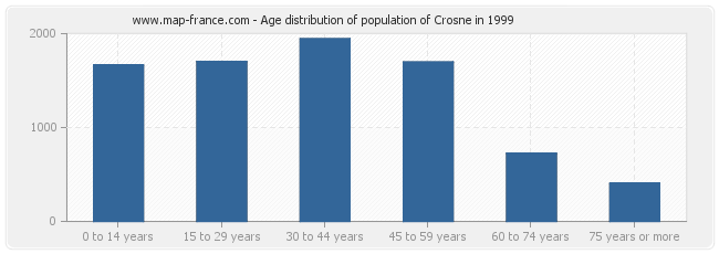 Age distribution of population of Crosne in 1999