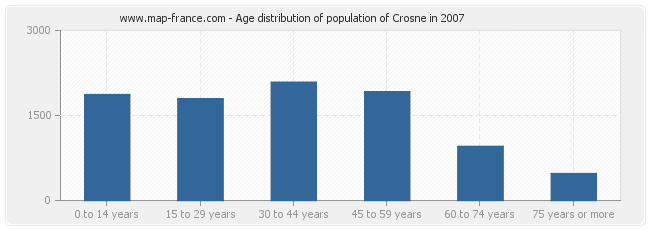 Age distribution of population of Crosne in 2007